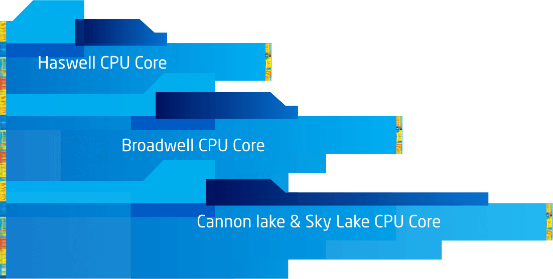 INTEL ALL cpu